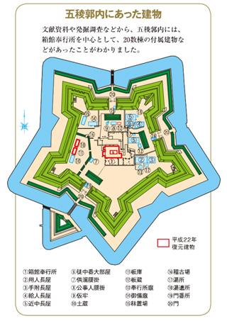 五稜郭跡内の建物遺構配置図